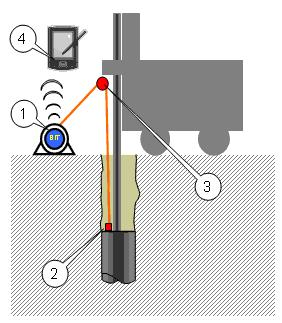 BIT | Borehole Inclination Tester